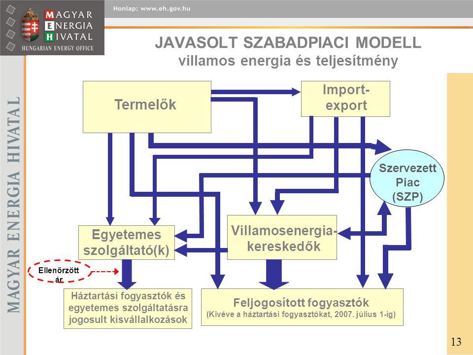 JAVASOLT SZABADPIACI MODELL villamos energia és teljesítmény