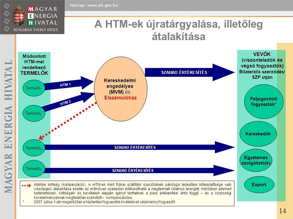 A HTM-ek újratárgyalása, illetőleg átalakítása