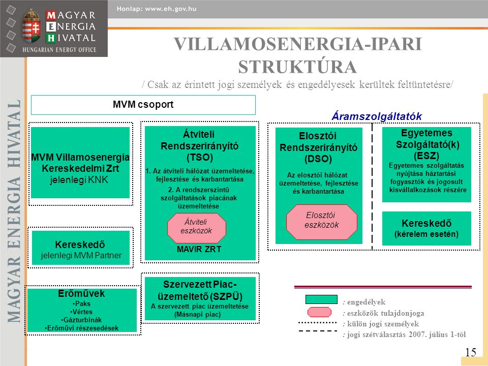 VILLAMOSENERGIA-IPARI STRUKTÚRA