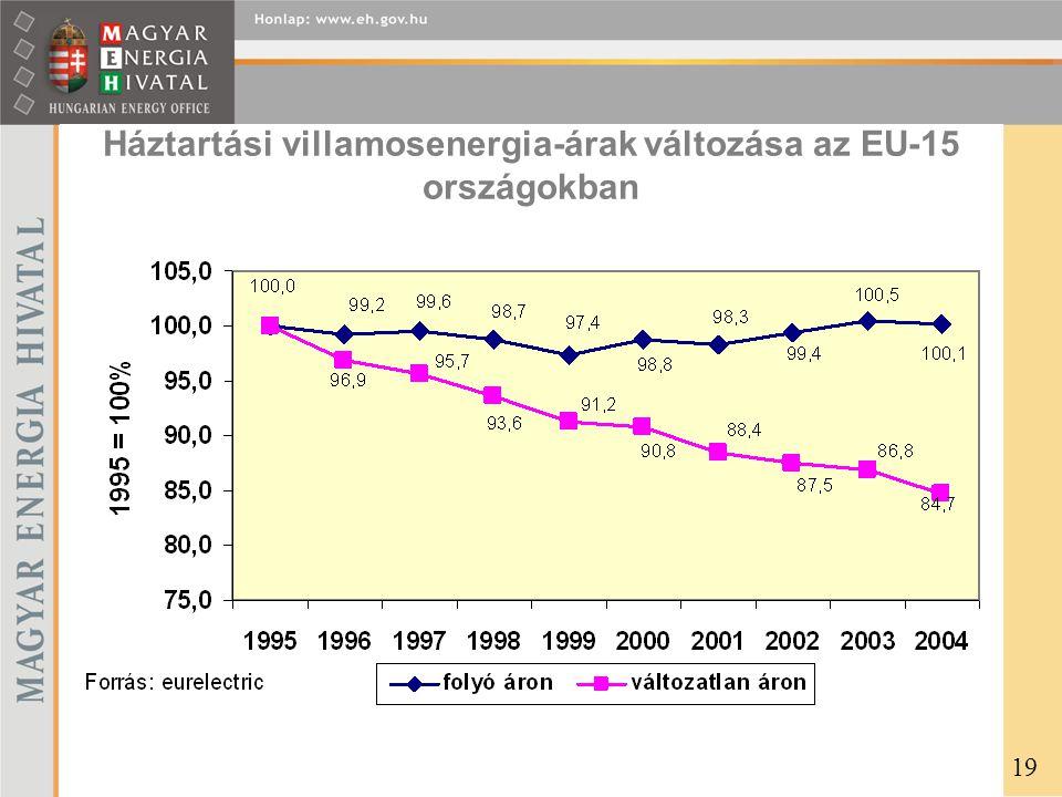 Háztartási villamosenergia-árak változása az EU-15 országokban