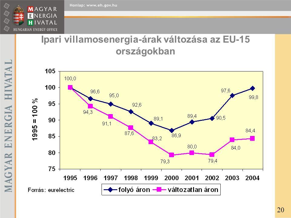 Ipari villamosenergia-árak változása az EU-15 országokban