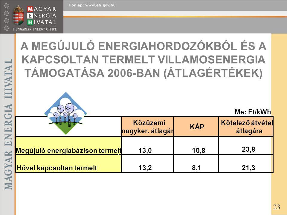 A MEGÚJULÓ ENERGIAHORDOZÓKBÓL ÉS A KAPCSOLTAN TERMELT VILLAMOSENERGIA TÁMOGATÁSA 2006-BAN (ÁTLAGÉRTÉKEK)
