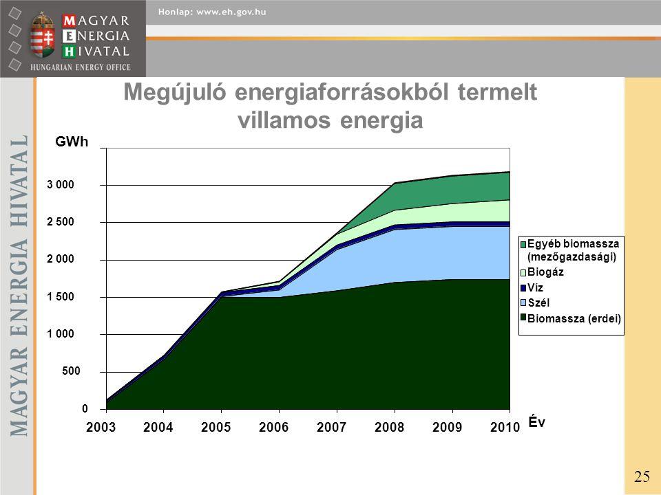 Megújuló energiaforrásokból termelt villamos energia