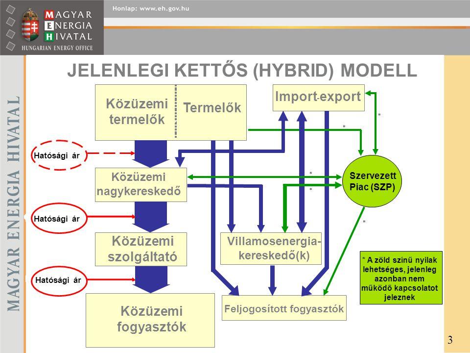 JELENLEGI KETTŐS (HYBRID) MODELL