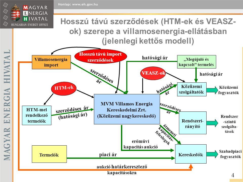 Hosszú távú szerződések (HTM-ek és VEASZ-ok) szerepe a villamosenergia-ellátásban (jelenlegi kettős modell)