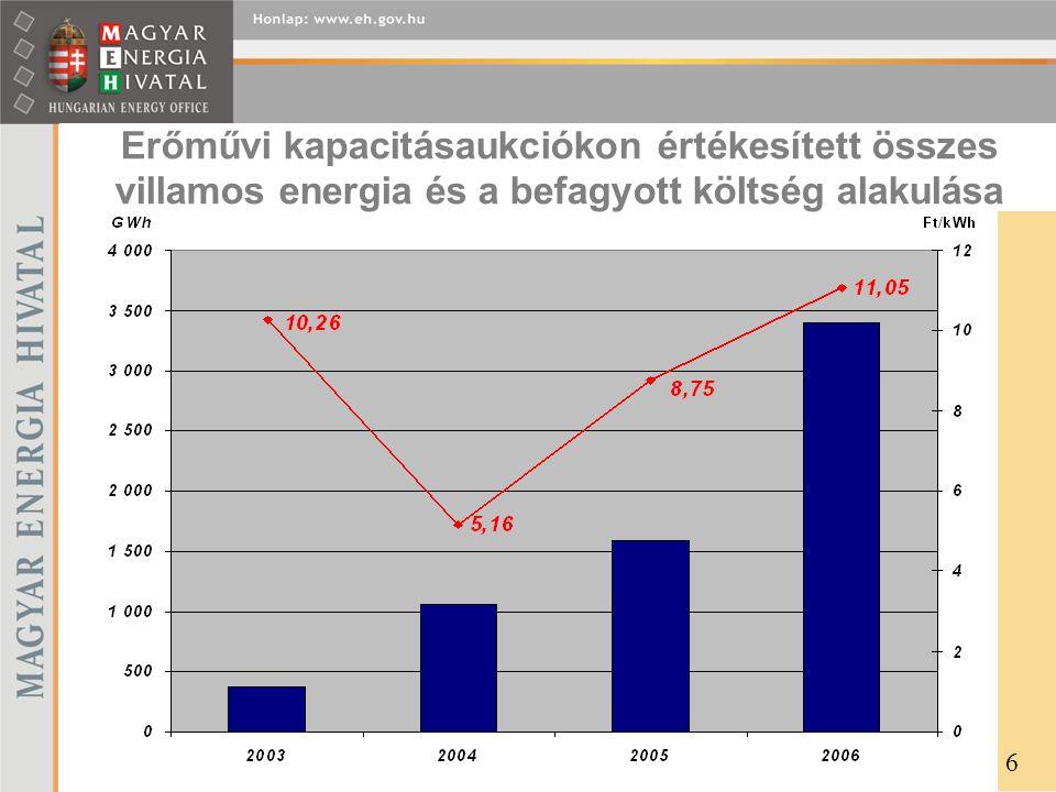 Erőművi kapacitásaukciókon értékesített összes villamos energia és a befagyott költség alakulása
