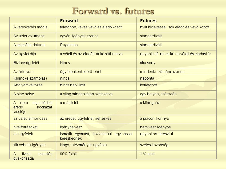 Forward vs. futures Forward Futures A kereskedés módja