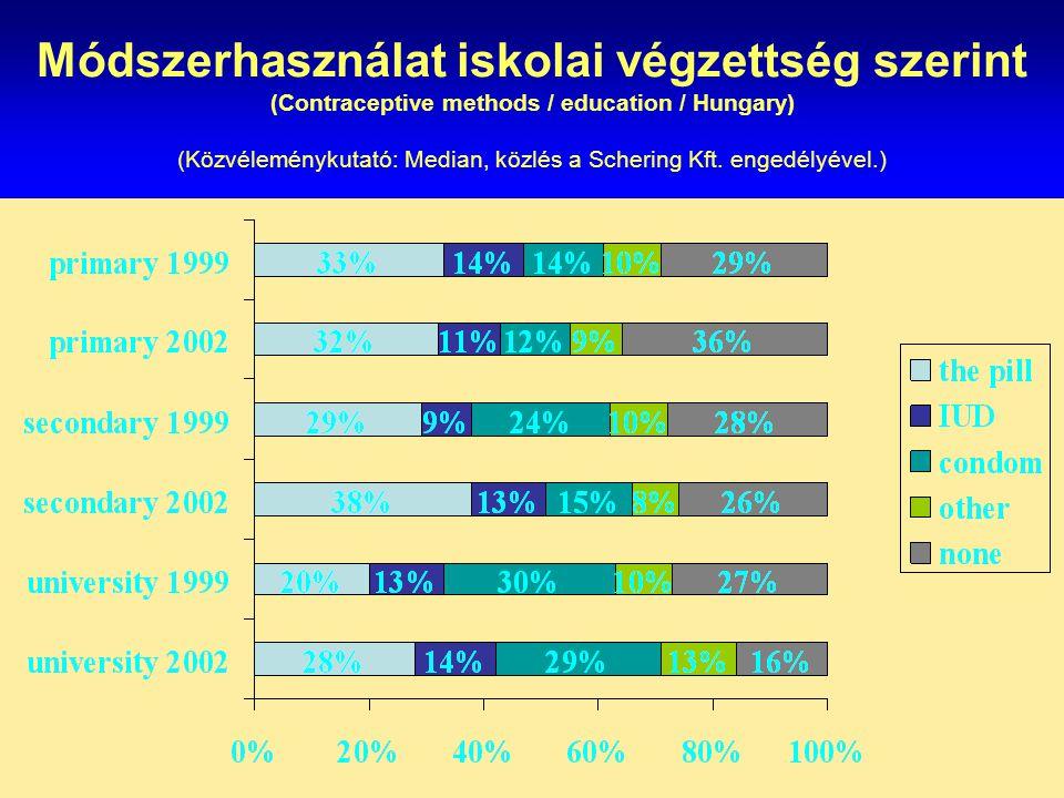 Módszerhasználat iskolai végzettség szerint (Contraceptive methods / education / Hungary) (Közvéleménykutató: Median, közlés a Schering Kft. engedélyével.)