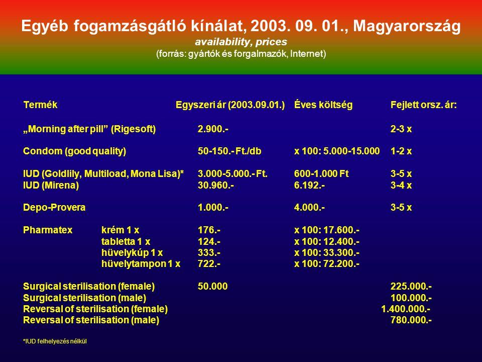 Termék Egyszeri ár (2003.09.01.) Éves költség Fejlett orsz. ár: