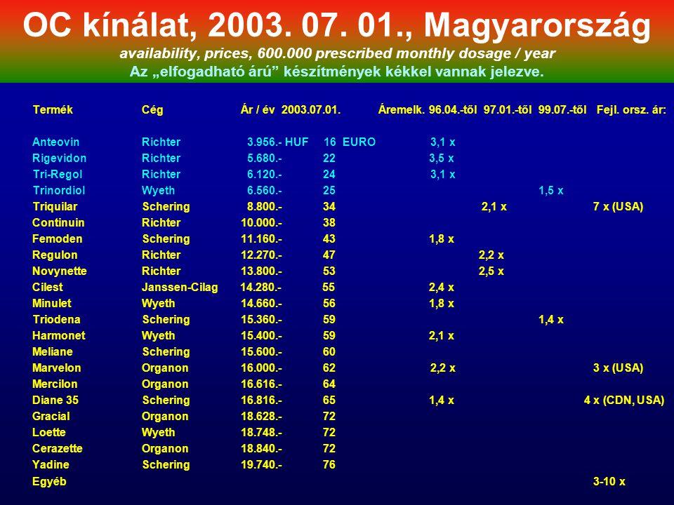 OC kínálat, 2003. 07. 01. , Magyarország availability, prices, 600