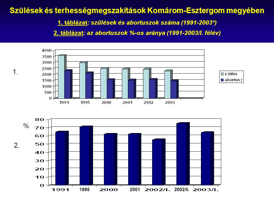 Szülések és terhességmegszakítások Komárom-Esztergom megyében 1