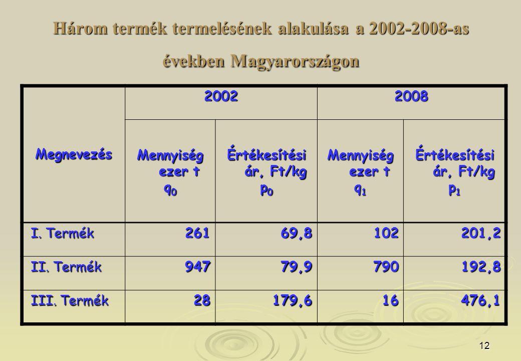 Három termék termelésének alakulása a 2002-2008-as években Magyarországon