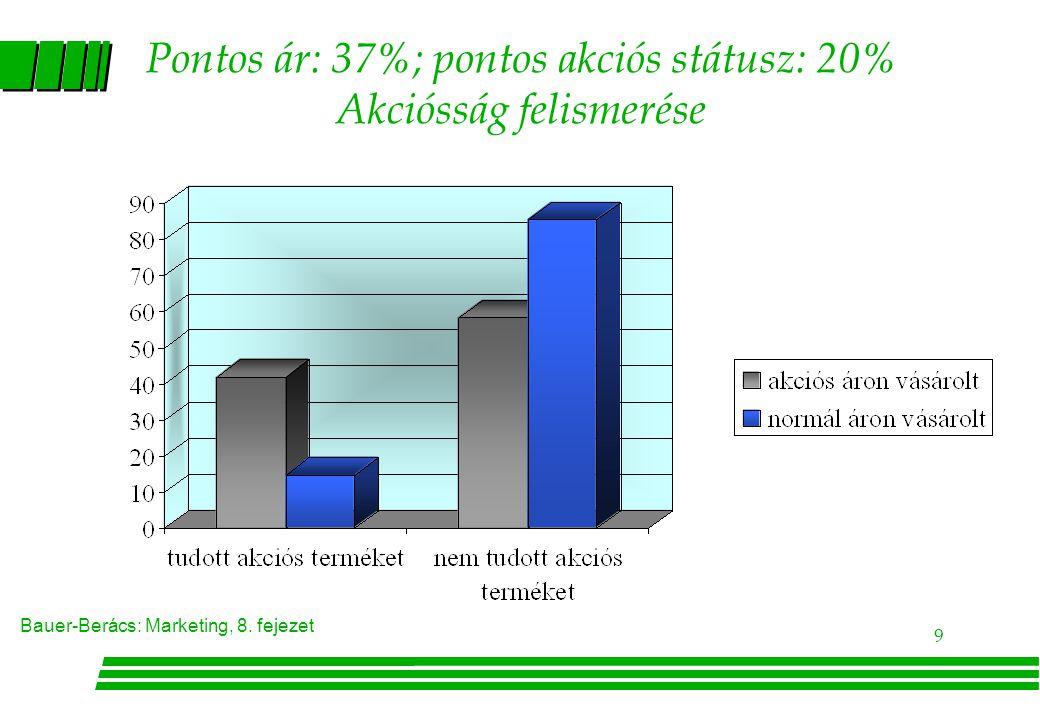 Pontos ár: 37%; pontos akciós státusz: 20% Akciósság felismerése