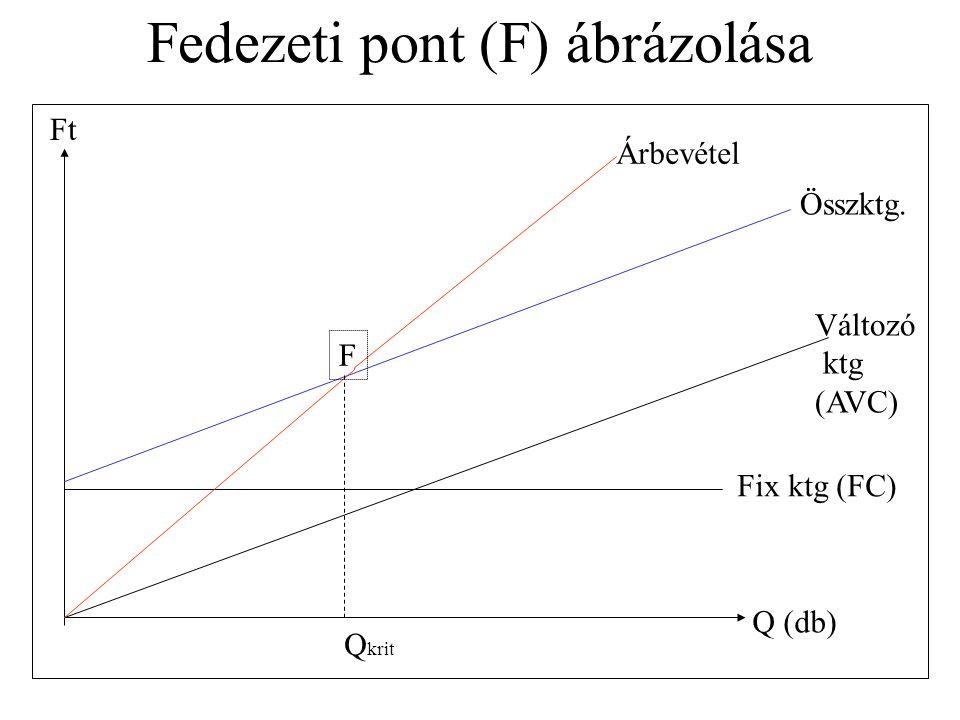 Fedezeti pont (F) ábrázolása