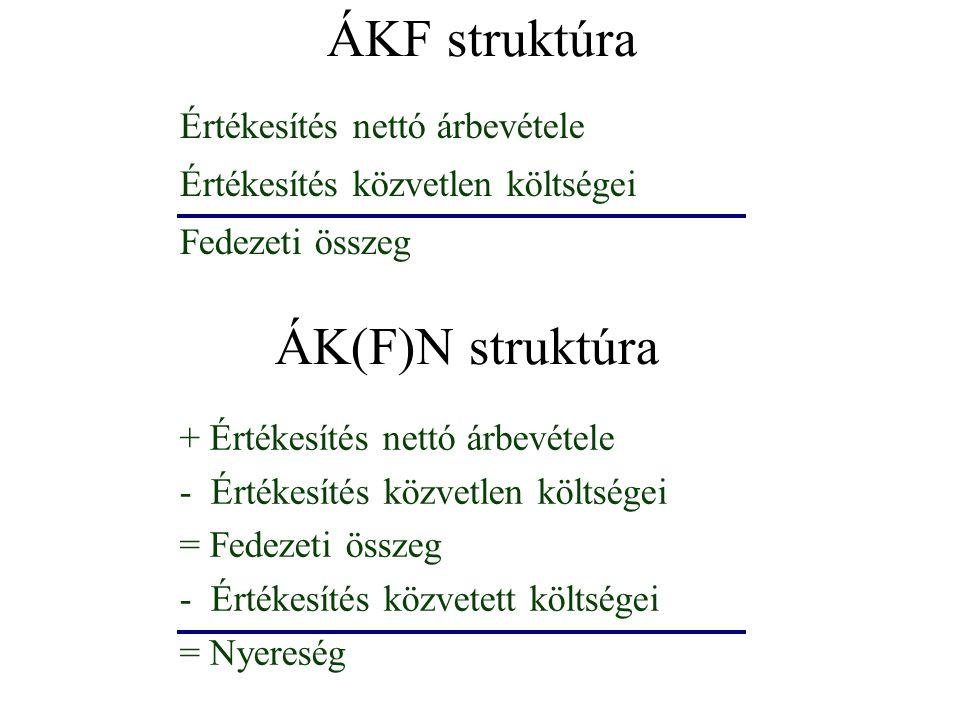 ÁKF struktúra ÁK(F)N struktúra Értékesítés nettó árbevétele
