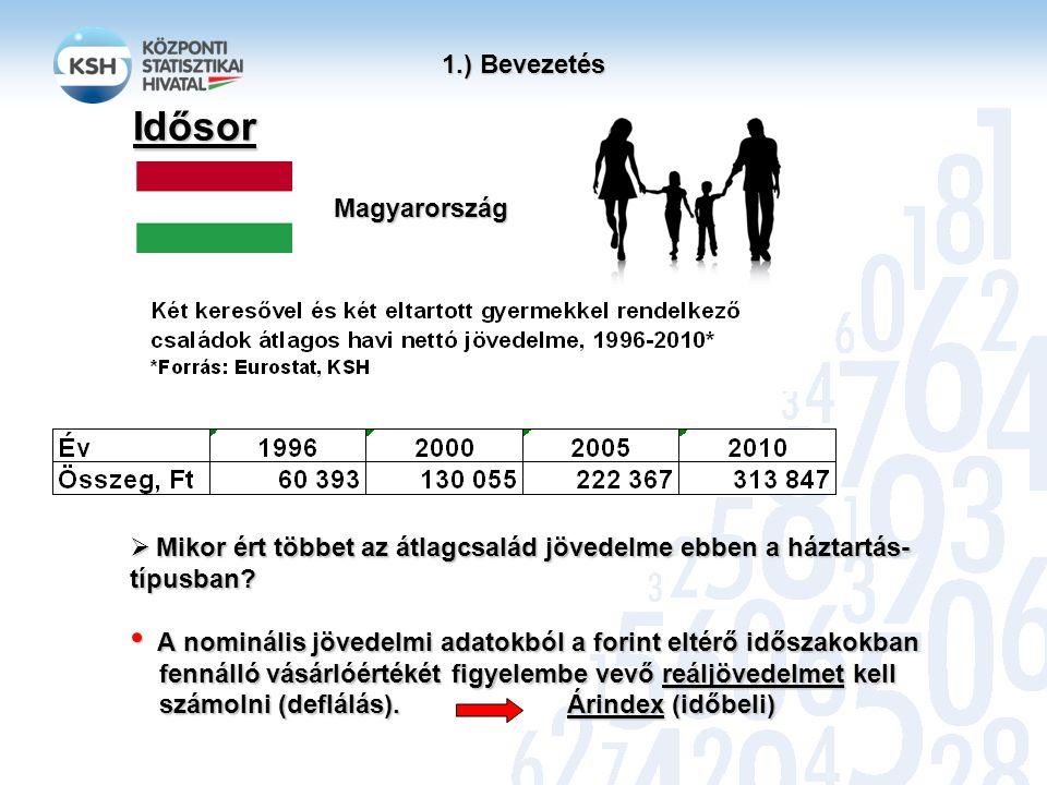 Idősor 1.) Bevezetés Magyarország