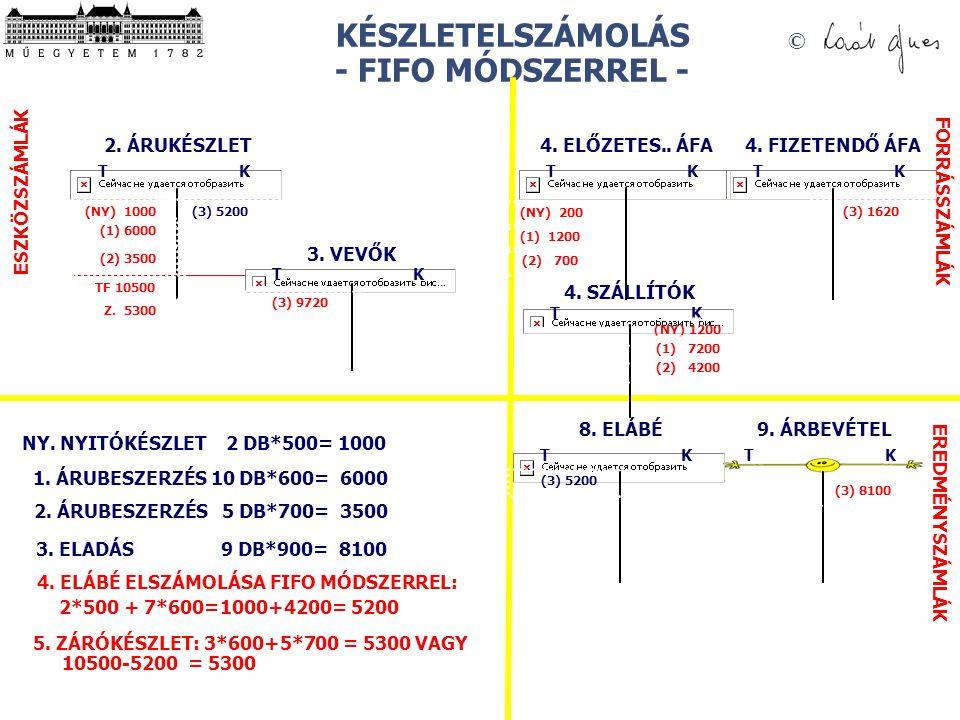 KÉSZLETELSZÁMOLÁS - FIFO MÓDSZERREL -