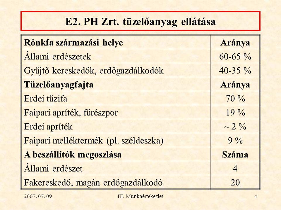 E2. PH Zrt. tüzelőanyag ellátása