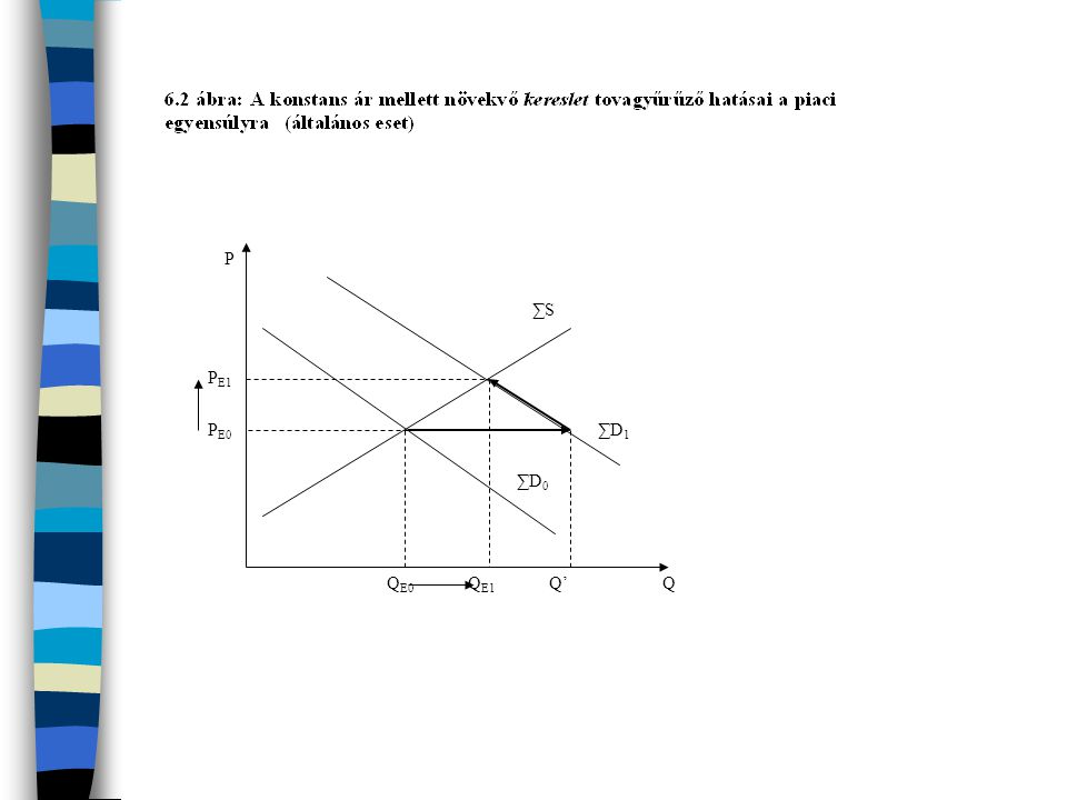 P Q ∑D0 ∑S PE1 PE0 QE0 ∑D1 QE1 Q'