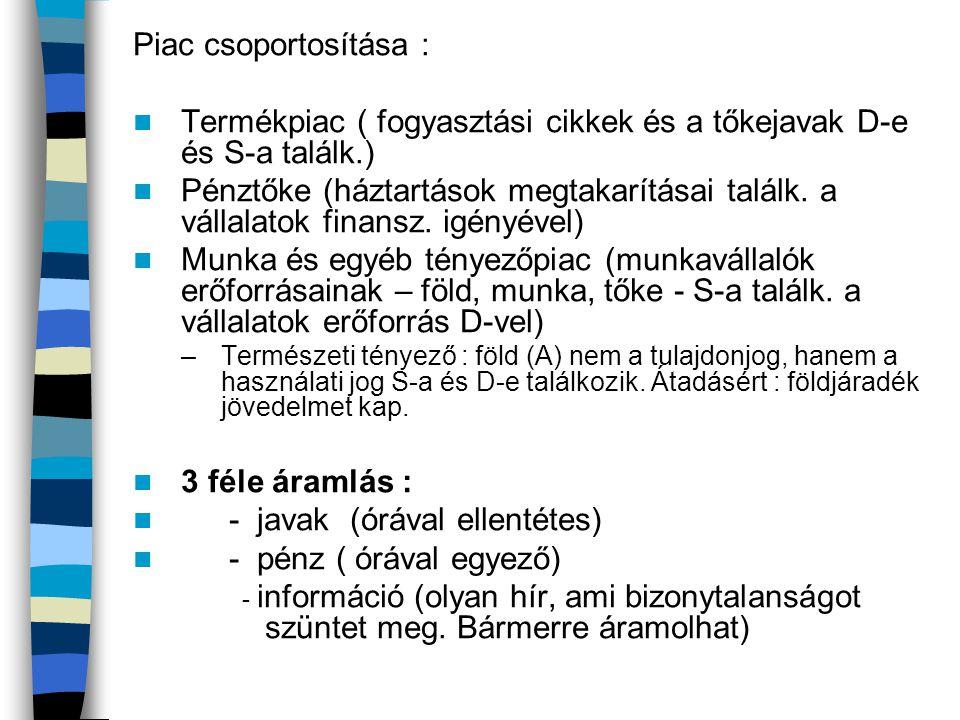 Termékpiac ( fogyasztási cikkek és a tőkejavak D-e és S-a találk.)
