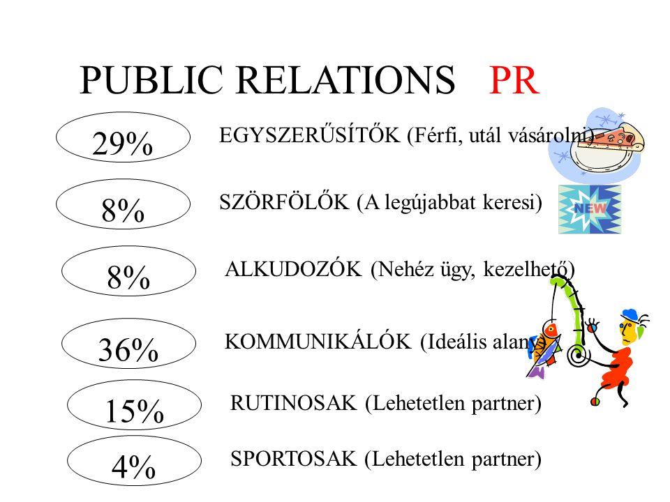PUBLIC RELATIONS PR 29% 8% 8% 36% 15% 4%