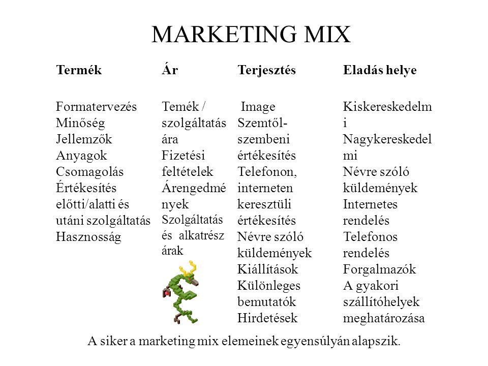 A siker a marketing mix elemeinek egyensúlyán alapszik.