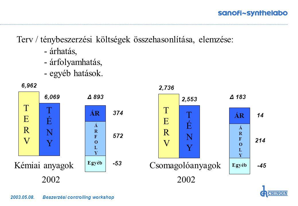 Terv / ténybeszerzési költségek összehasonlítása, elemzése: - árhatás,