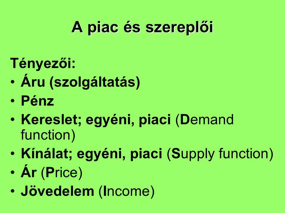 A piac és szereplői Tényezői: Áru (szolgáltatás) Pénz