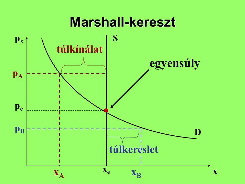 Marshall-kereszt egyensúly túlkínálat túlkereslet xA xB px S pA pe pB