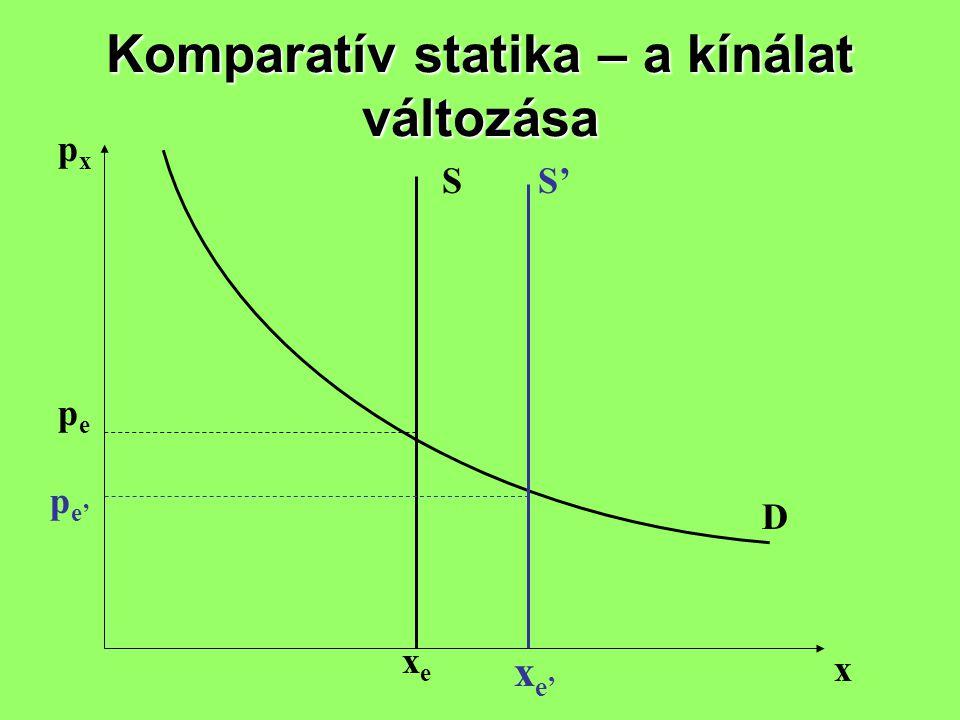 Komparatív statika – a kínálat változása