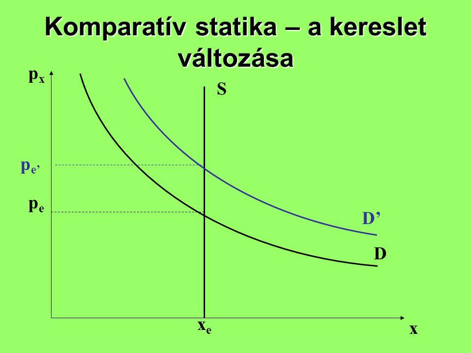 Komparatív statika – a kereslet változása