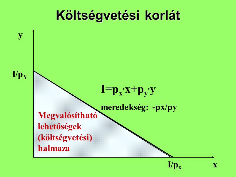 Költségvetési korlát I=px.x+py.y y I/pY meredekség: -px/py