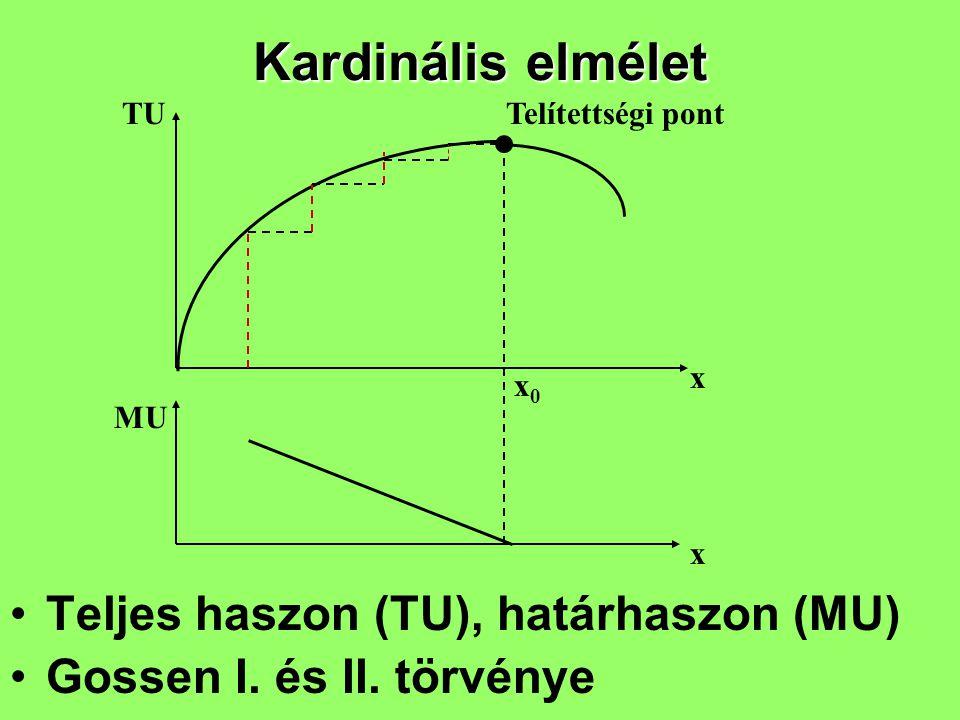 Kardinális elmélet Teljes haszon (TU), határhaszon (MU)