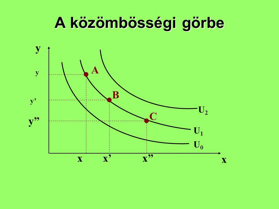 A közömbösségi görbe y A y B y' U2 C y'' U1 U0 x x' x'' x