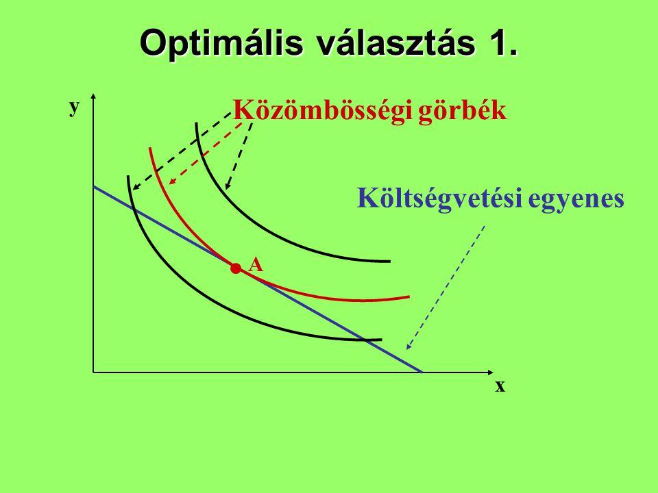 Optimális választás 1. y Közömbösségi görbék Költségvetési egyenes A x