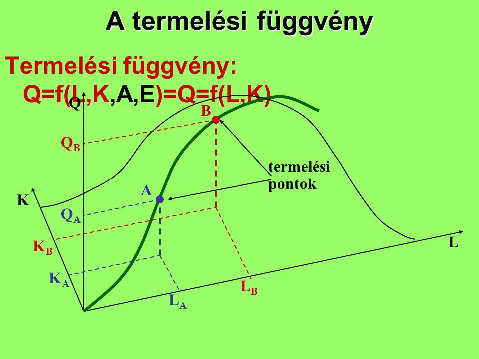 A termelési függvény Termelési függvény: Q=f(L,K,A,E)=Q=f(L,K) Q B QB