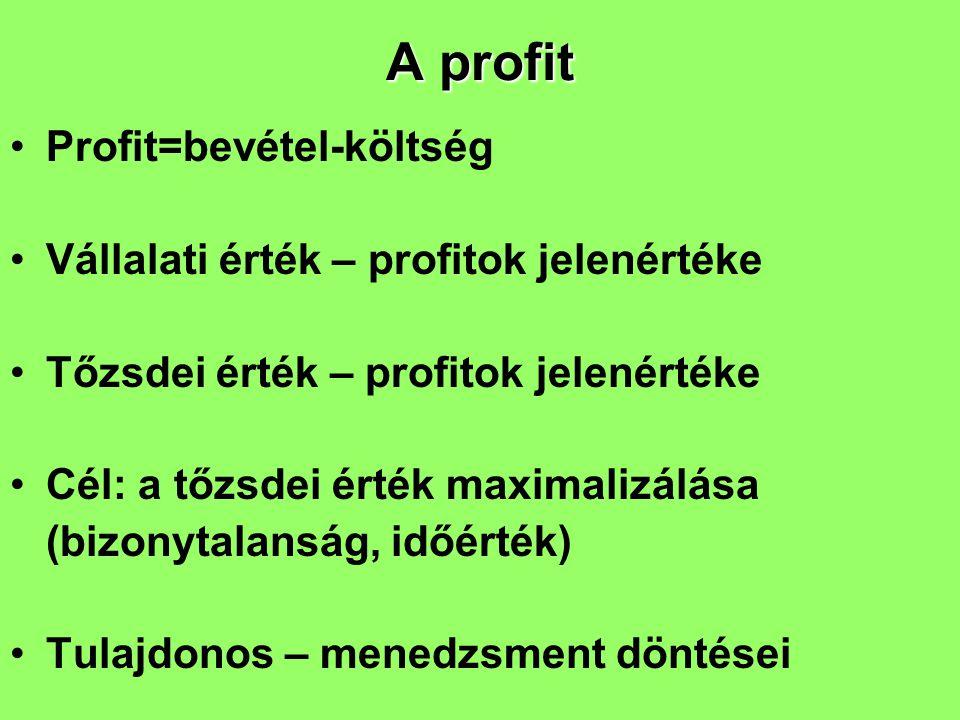 A profit Profit=bevétel-költség Vállalati érték – profitok jelenértéke