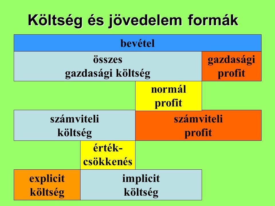 Költség és jövedelem formák
