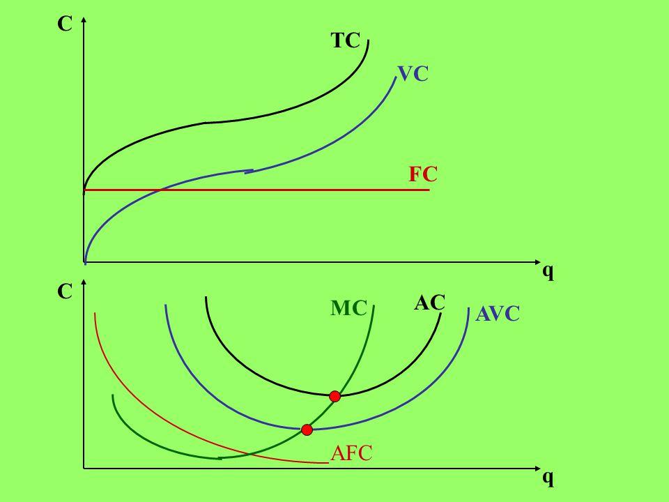 C TC VC FC q C AC MC AVC AFC q