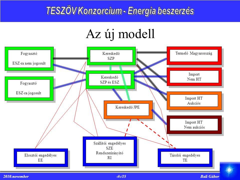 Az új modell Fogyasztó ESZ-ra nem jogosult Kereskedő SZP