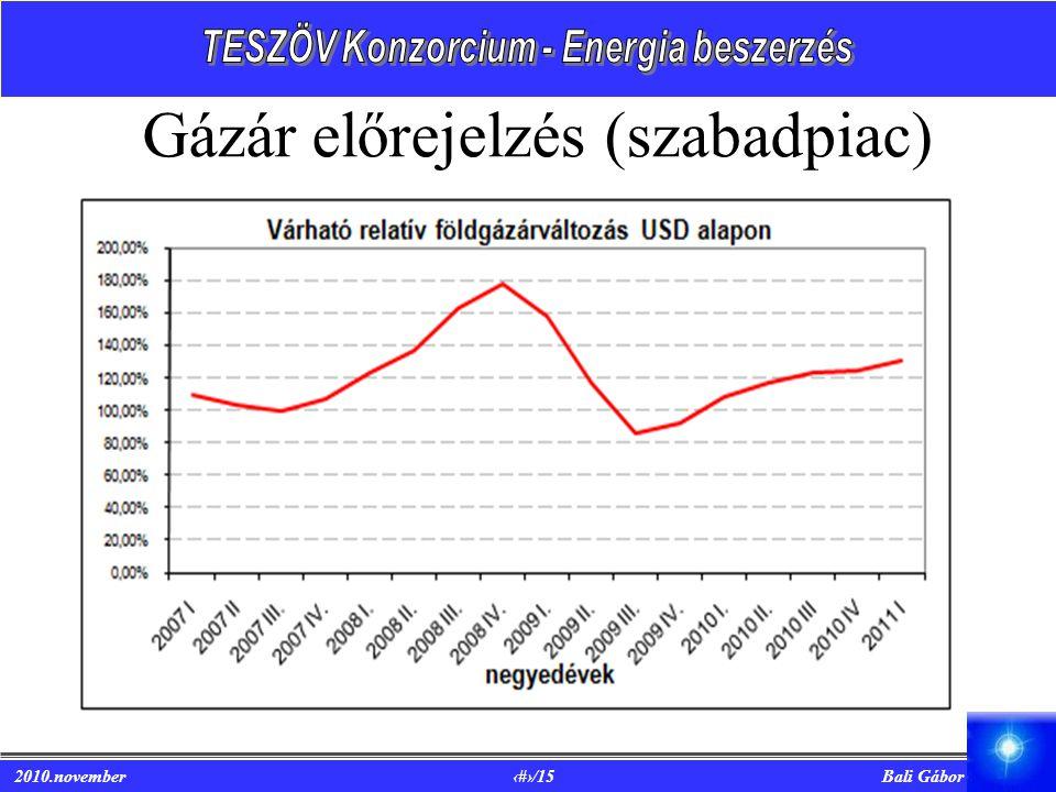 Gázár előrejelzés (szabadpiac)