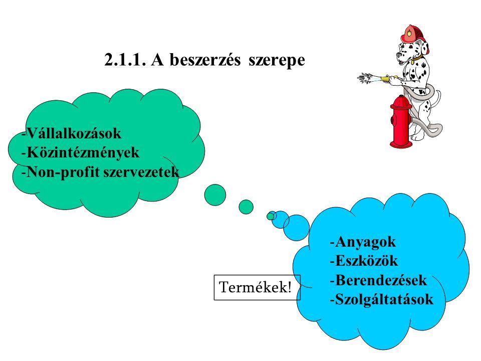 2.1.1. A beszerzés szerepe Vállalkozások Közintézmények