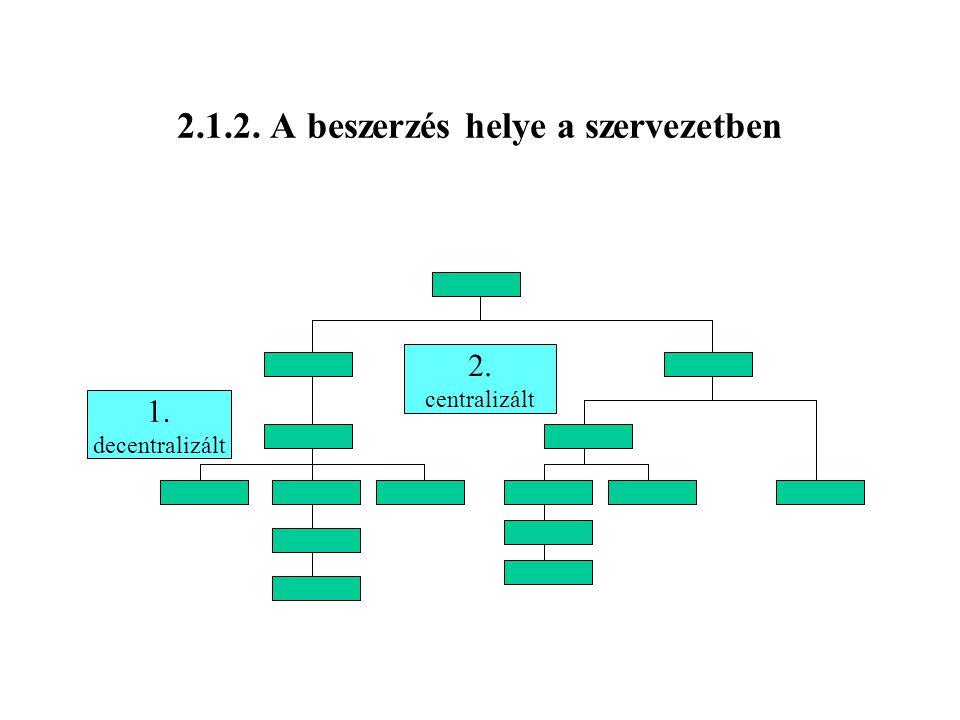 2.1.2. A beszerzés helye a szervezetben