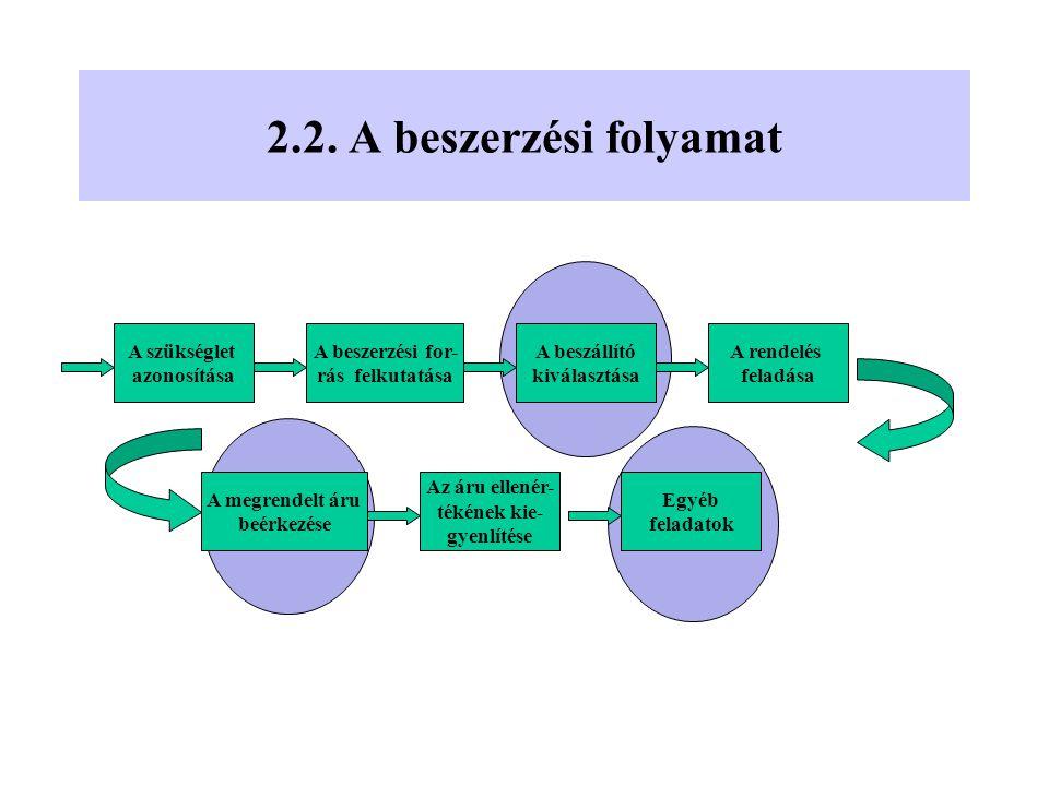 2.2. A beszerzési folyamat A szükséglet azonosítása A beszerzési for-