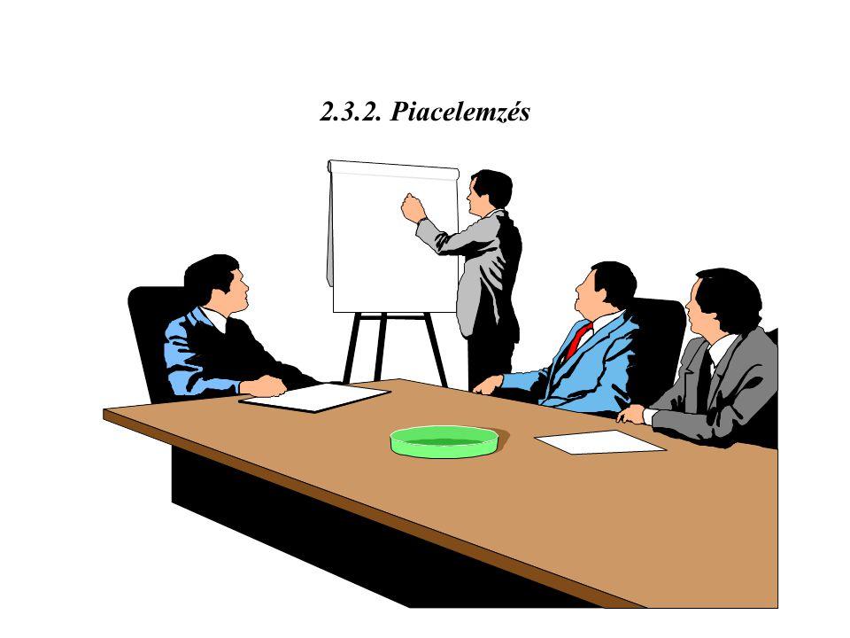 2.3.2. Piacelemzés