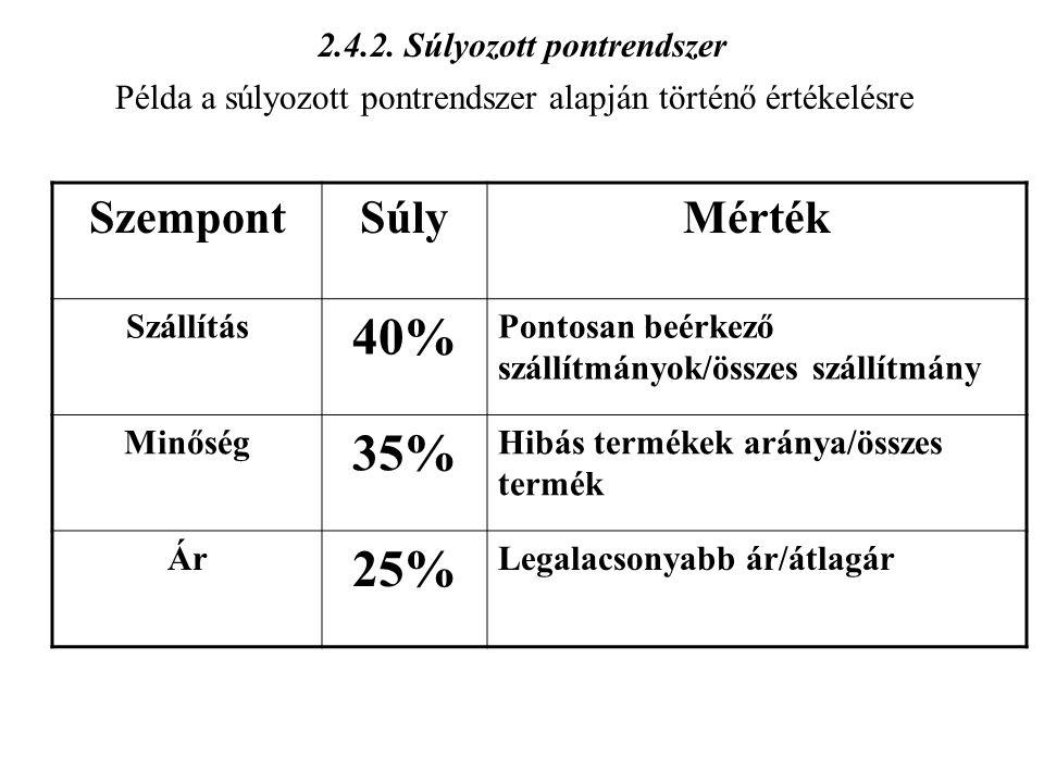 2.4.2. Súlyozott pontrendszer