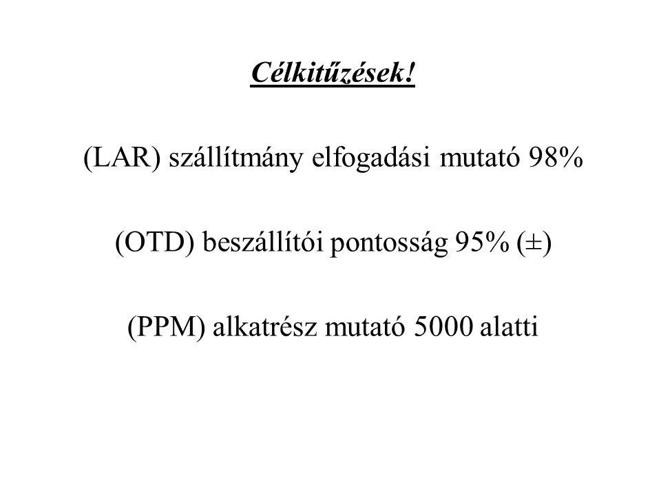 (LAR) szállítmány elfogadási mutató 98%