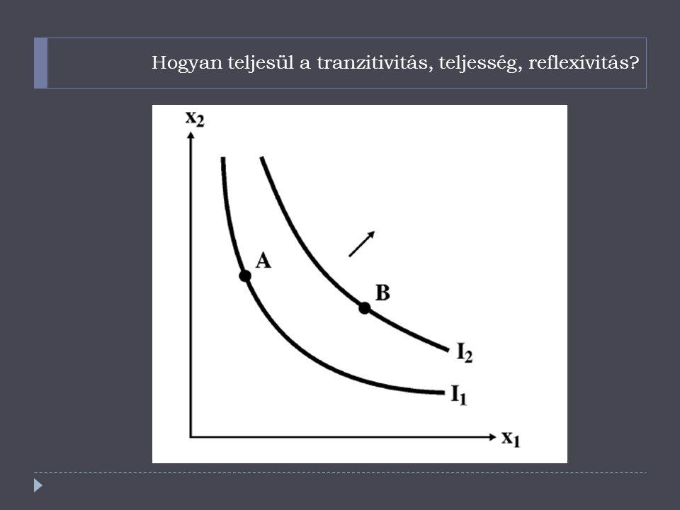 Hogyan teljesül a tranzitivitás, teljesség, reflexívitás