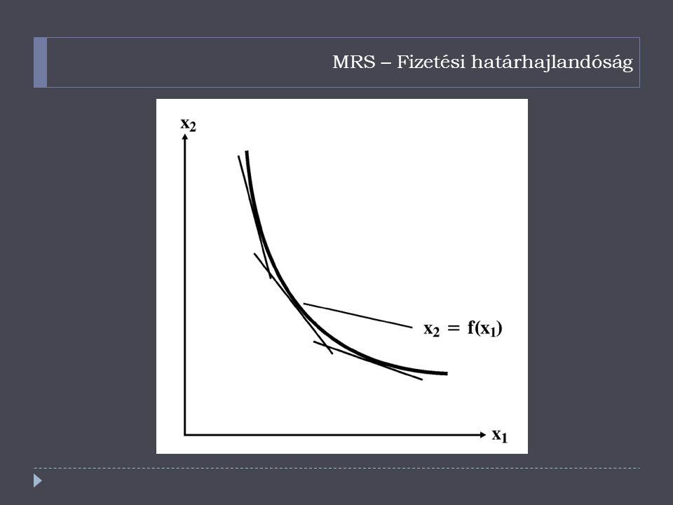 MRS – Fizetési határhajlandóság