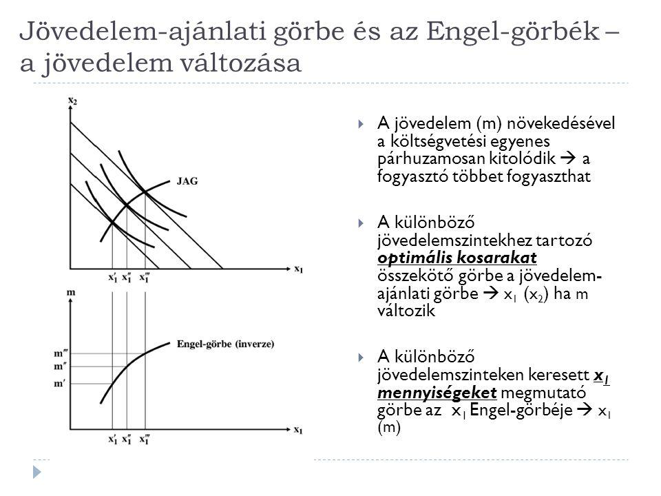 Jövedelem-ajánlati görbe és az Engel-görbék – a jövedelem változása